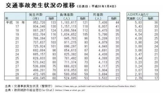 为什么在日本很少发生交通事故?因为日本人做到了这三点!